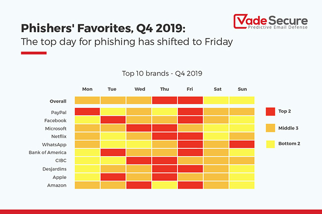 brand phishing attacks