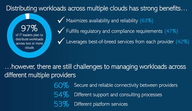 multi-cloud deployments