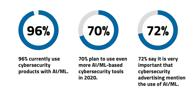 What is the impact of AI and ML tools on cybersecurity?