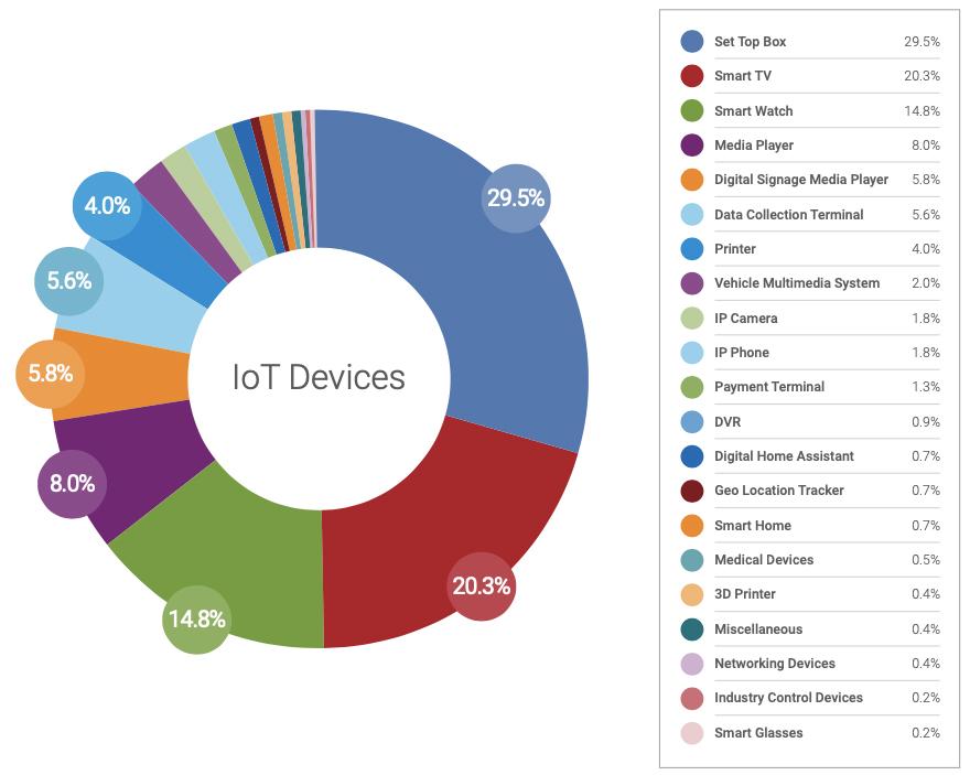 shadow IoT enterprise