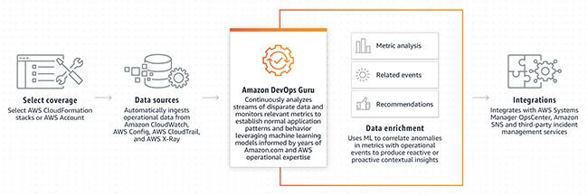 Amazon DevOps Guru