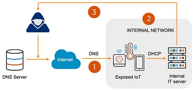 DNS vulnerabilities