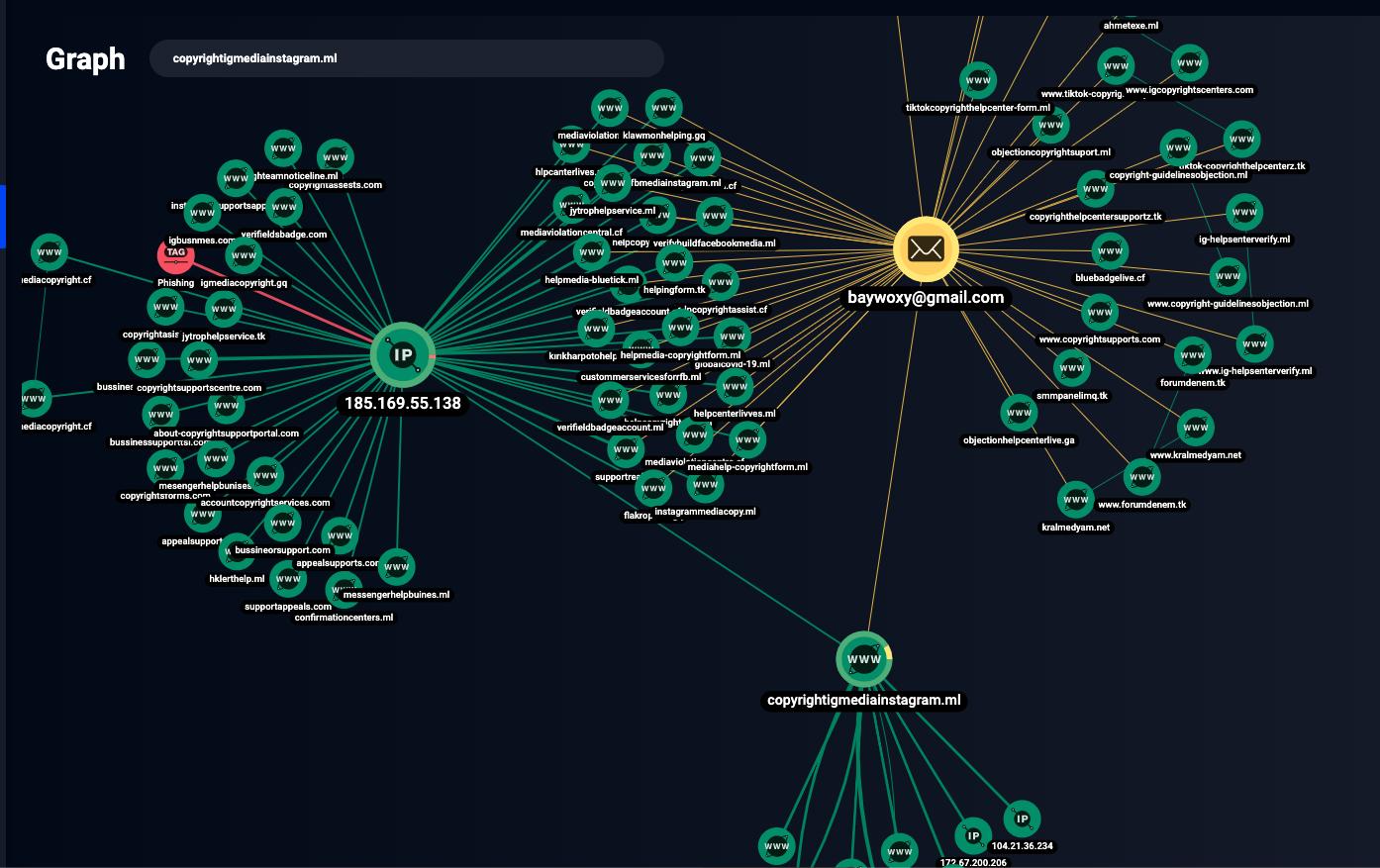 Graph network analysis