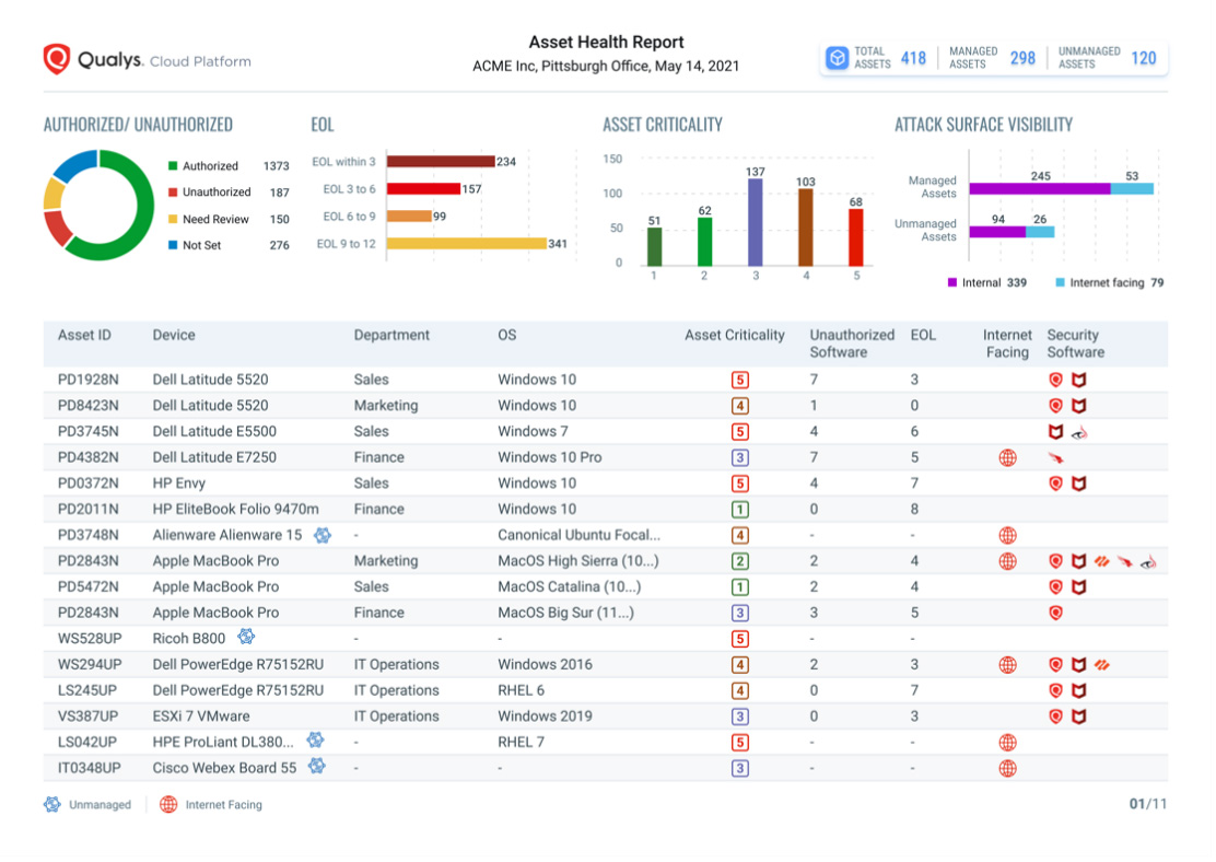 Qualys CyberSecurity Asset Management