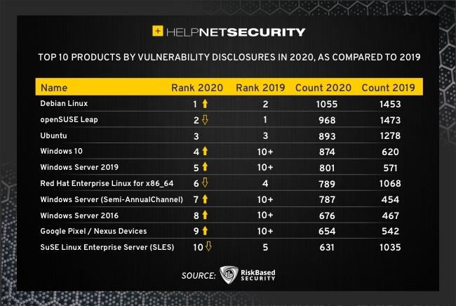 2020 vulnerability disclosures