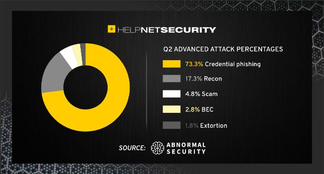 increase in credential phishing
