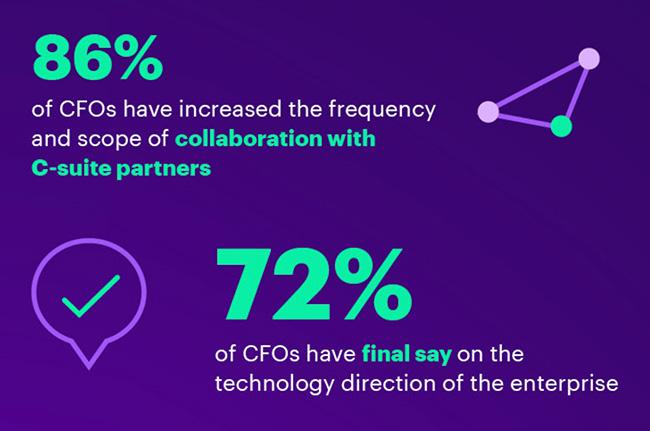 CFOs digital strategy
