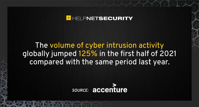 cyber intrusion activity volume