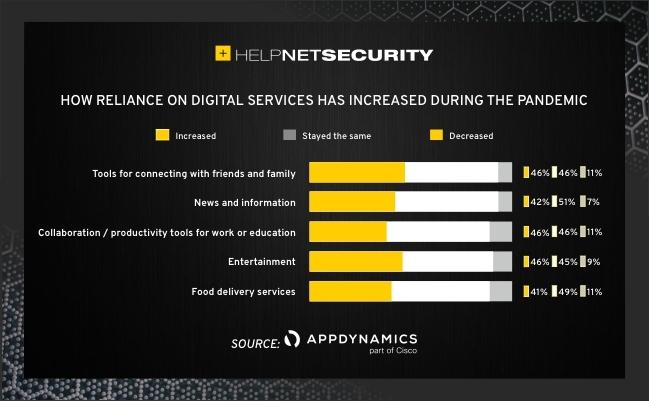 consumers digital services