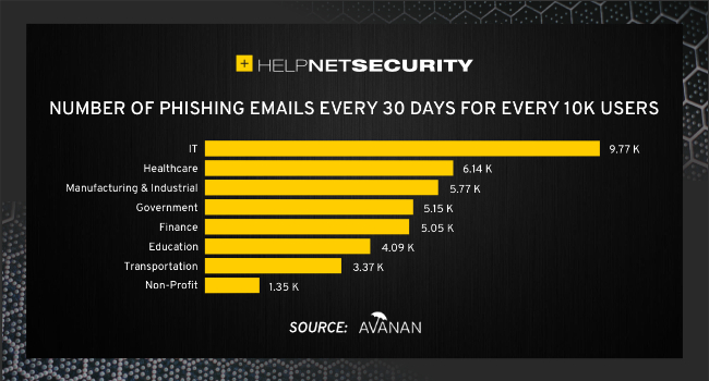 cyberattacks top targets