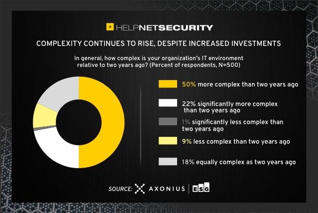IT assets visibility