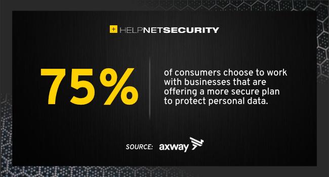 data security concern