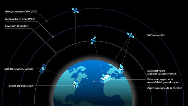 Satellite diagram