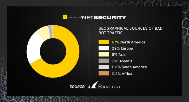 bad bots internet traffic