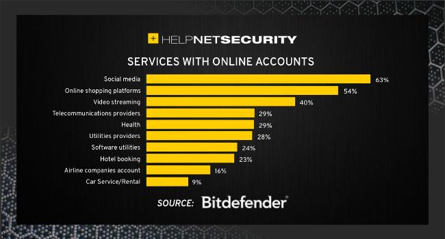 alltägliche Cybersicherheitspraktiken