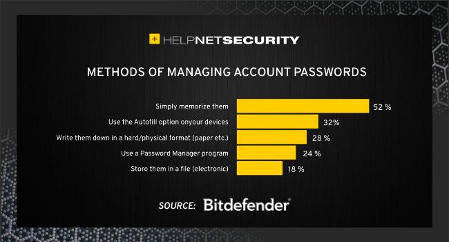 everyday cybersecurity practices