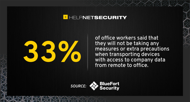 office workers cybersecurity
