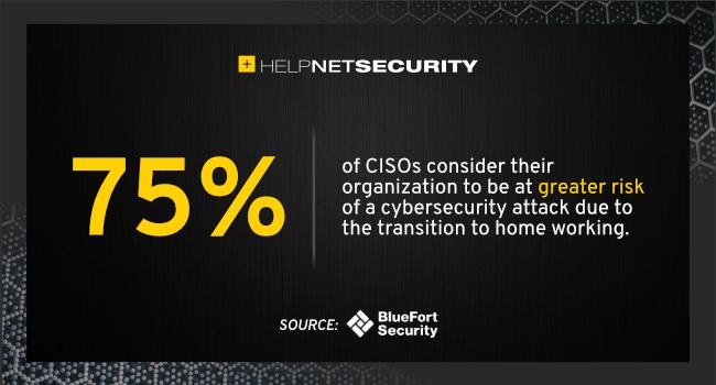 CISOs cybersecurity