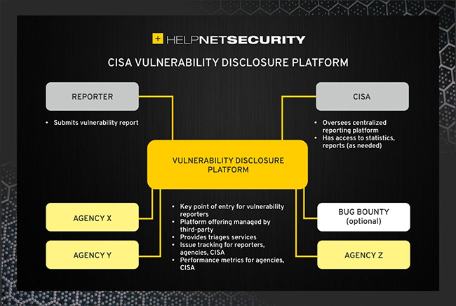 US federal vulnerability disclosure