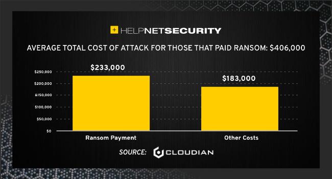 ransomware penetrate