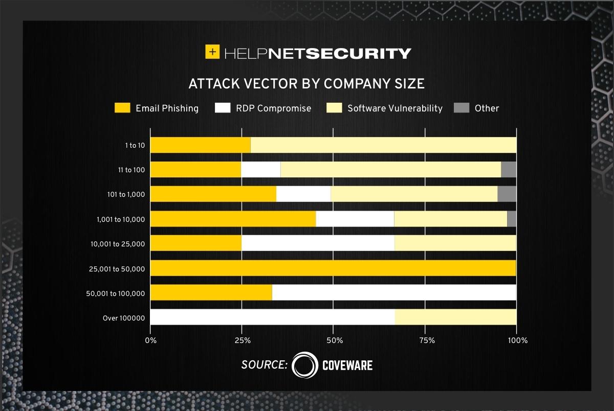 Q1 2021 ransomware