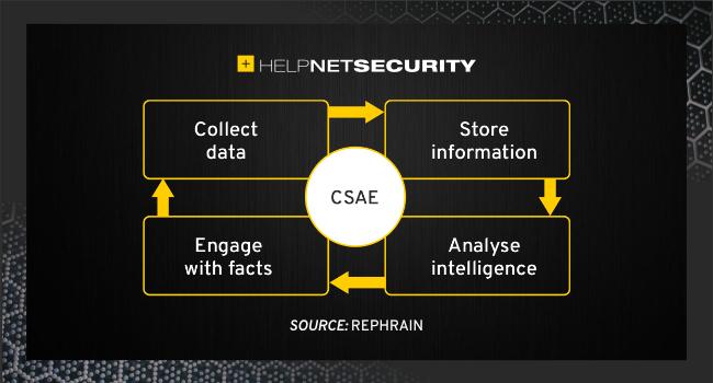 CSAE framework