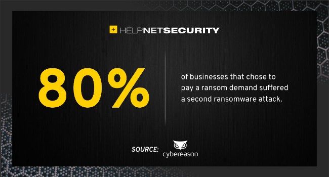 cost of ransomware