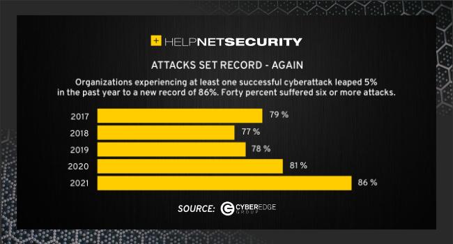 IT security teams challenges