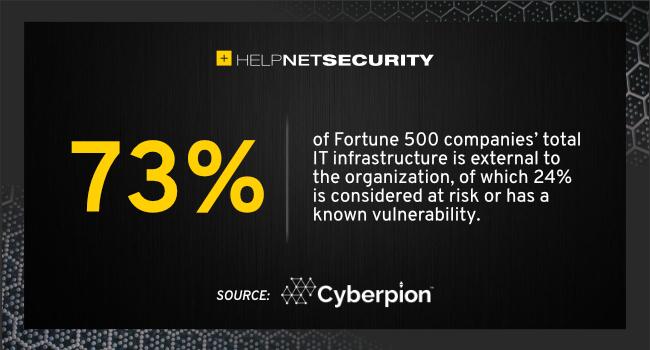 external IT infrastructure risk