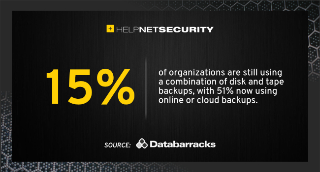 cloud and online backups
