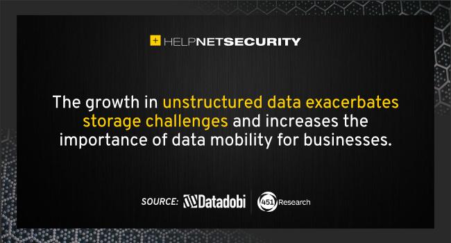 data growth storage management