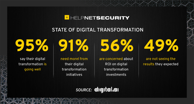 digital transformation ROI