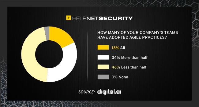 Agile adoption trends
