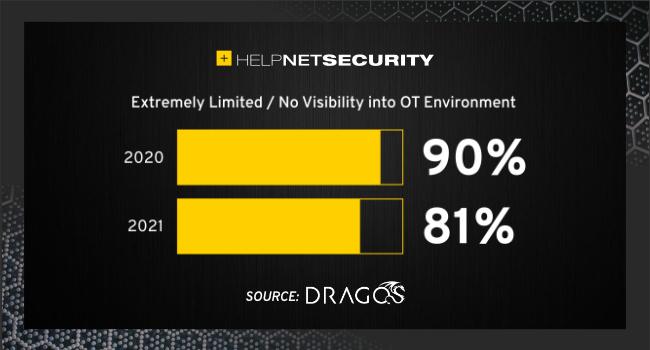 ICS threat landscape