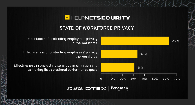 protect employee privacy