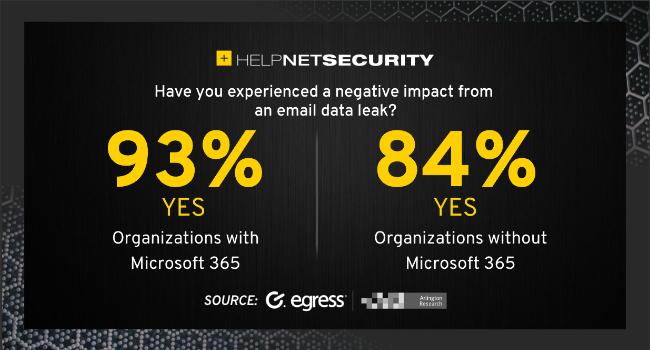 Microsoft 365 breaches