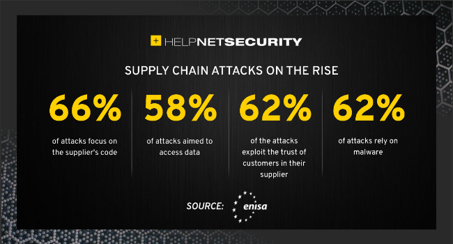 supply chain attacks multiply