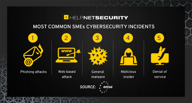 SMEs cybersecurity challenges