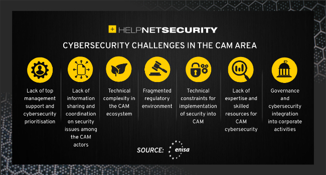 CAM sector cybersecurity challenges