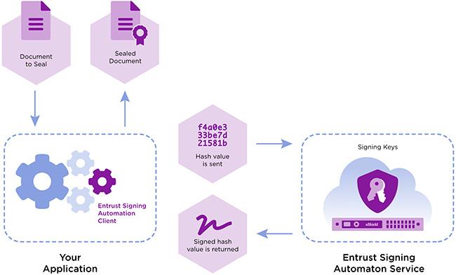 Entrust Remote Signing Service