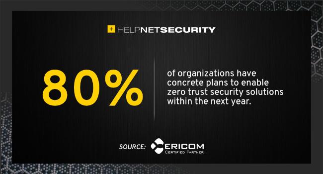 zero trust security solutions