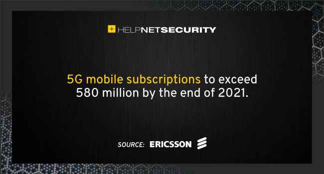 5G mobile subscriptions