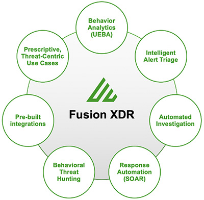 Exabeam Fusion XDR