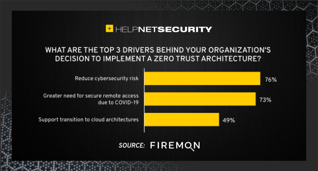 retailers zero trust