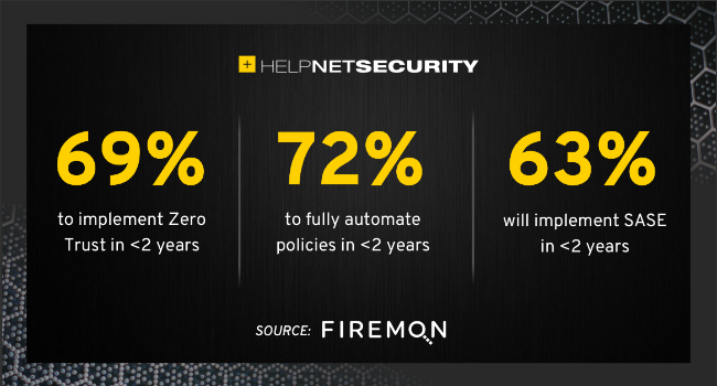 network security investments