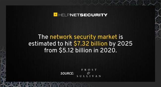 network security market 2025