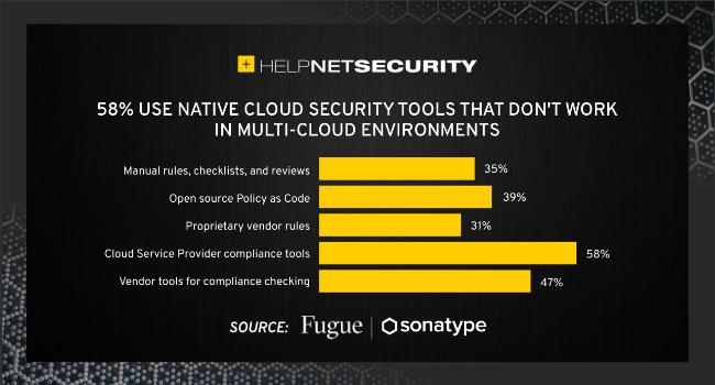 cloud security data leak
