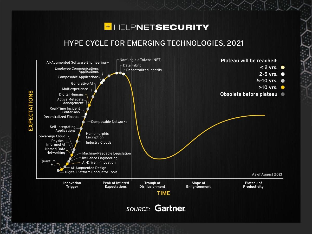 explore emerging technologies