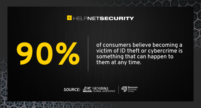 consumers ID theft concerns