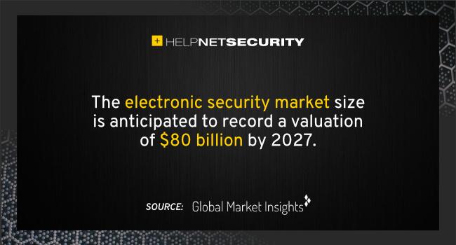 electronic security market